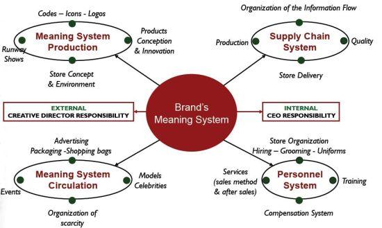 品牌管理系统包括产品,供应链