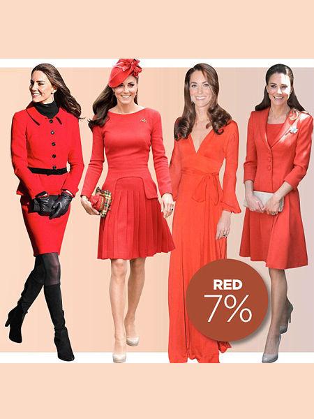 凯特的红色装扮