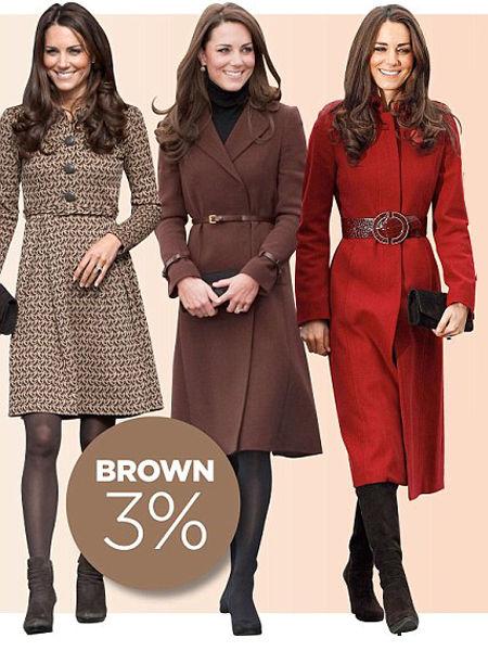 凯特王妃的棕色装扮