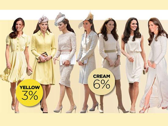 凯特的黄色系礼服